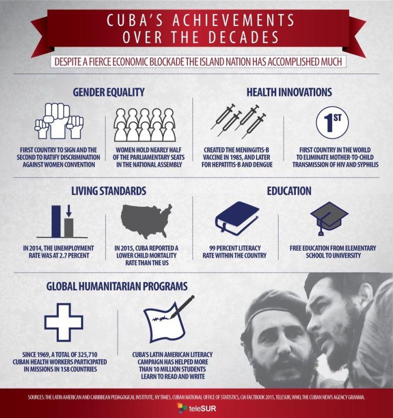 Cuba Achievements